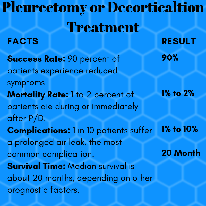 Pleurectomy or Decorticaltion Treatment