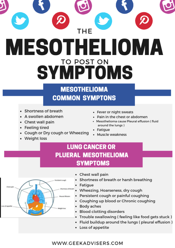 mesothelioma and lung cancers symptoms